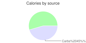 Beverages, hard cider, AMBER, calories by source